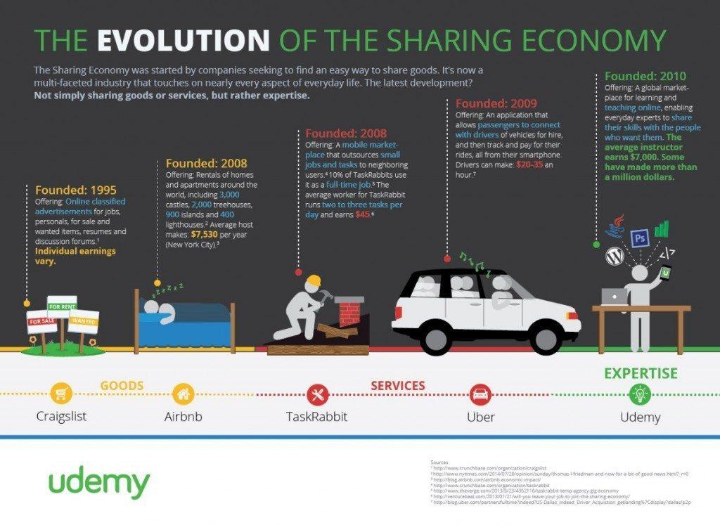sharing ekonomi